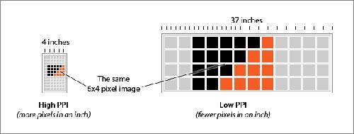 convert dots per inch to pixels
