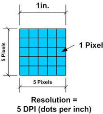 Learn To Read The Inches To Pixels Conversion Chart Inchestopixels